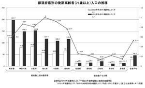 ★地域包括ケア②グラフ エクセル